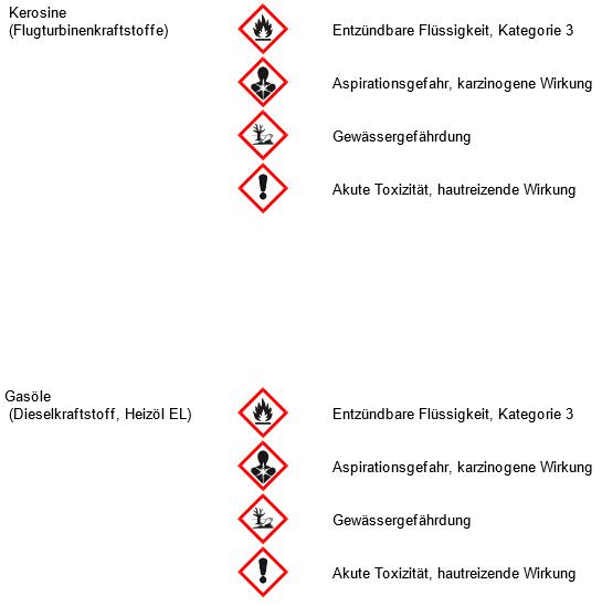 Gefährliche Stoffe im Betriebsbereich und deren wesentliche Gefahreneigenschaften